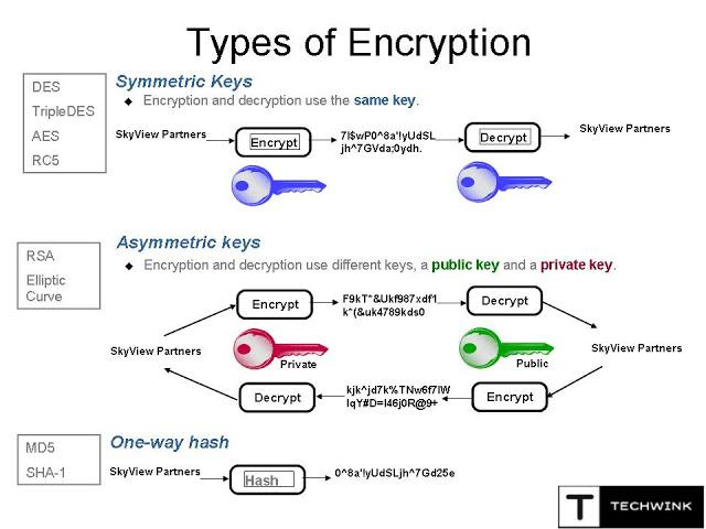 type of encryption